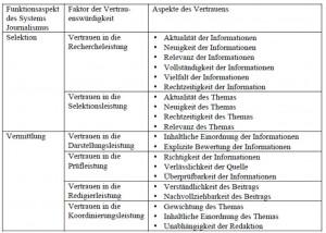 Faktoren von Vertrauenswürdigkeit im System Journalismus. Quelle: Grosser 2014:20