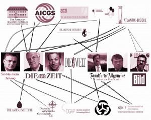 USA-Verbindungen deutscher Leitmedien. Quelle: http://spiegeldich.net/wp-content/uploads/2014/08/Leitmedien4.jpg