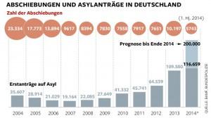 Abschiebung in der BRD. http://img.welt.de/img/deutschland/crop133533150/0559402986-ci16x9-w780/DWO-IP-Asyl-Abschiebung-js-Aufm.jpg