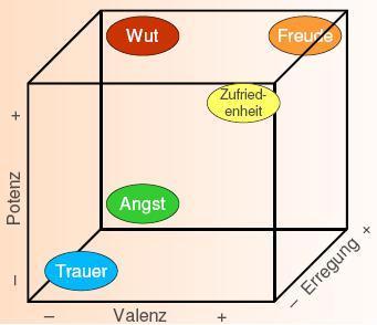 Emotionsraum. Quelle: http://tschroeder.eu/weblog/?page_id=2