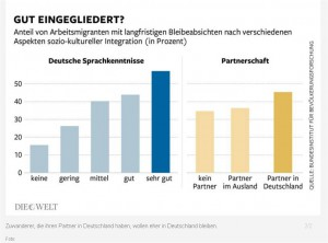 Info-Grafik soziokulturelle Flüchtlingsintegration. Quelle: http://www.welt.de/wirtschaft/article142840681/Fluechtlinge-mit-Ausbildung-sollen-bleiben-duerfen.html