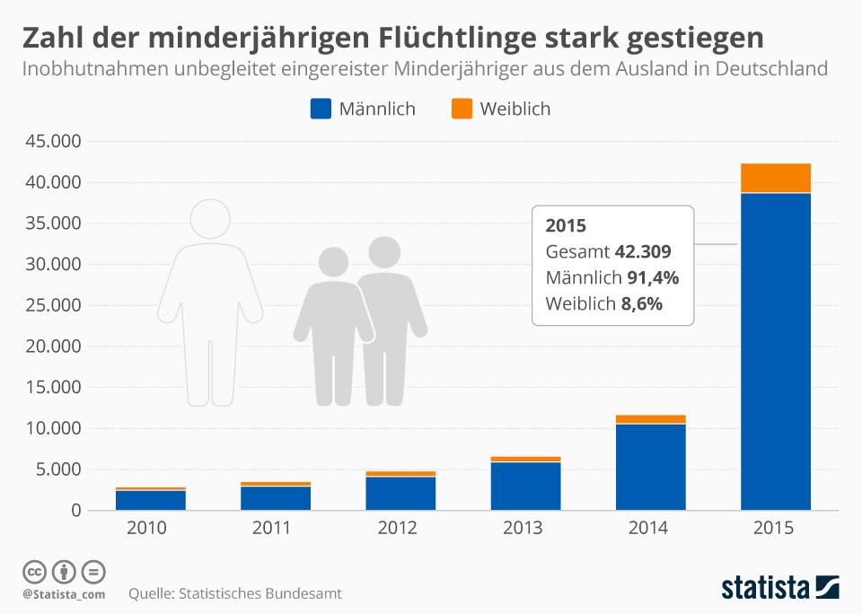 Quelle: http://infographic.statista.com/normal/infografik_5391_zahl_der_minderjaehrigen_fluechtlinge_stark_gestiegen_n.jpg
