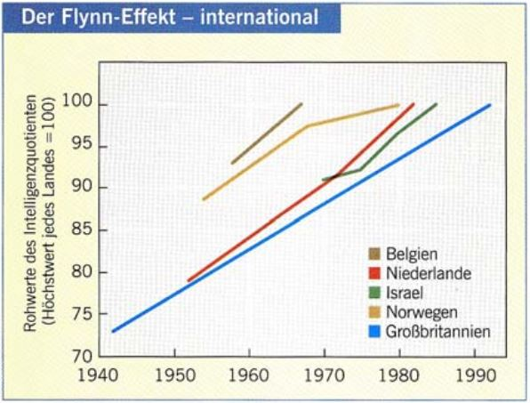 Flynn-Effekt. Quelle: https://www.aau.at/wp-content/uploads/2017/10/5-INTELLIGENZ-2.pdf