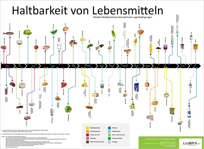 MHD von Lebensmitteln. Quelle: https://static.lusini.de/data/_Infografiken/speisenhaltbarkeit/embed%20code/lusini-infografik_haltbarkeit.png