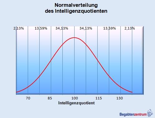 Normalverteilung des Intelligenzquotienten in der Bevölkerung, Quelle:  https://www.begabtenpaedagogik.de/images/gauszsche-normalverteilung.jpg
